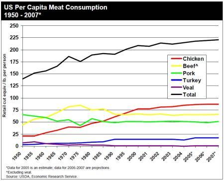 US Per Capita Meat Consumption 1950-2007