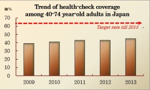 This graph shows the trends of health-check coverage among 45-70 year-old adults in Japan. The health check attendance rate has increased by only 6.1% from the first year (38.9%) to 5th year (45.0%), which is still far below the targeted rate (65%).  Reference) the website of Japanese Ministry of Health, Labor and Welfare