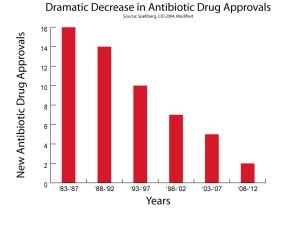Antibiotic Approvals 1983-2012