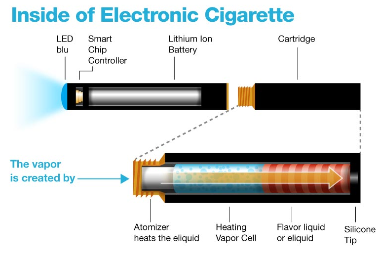 the use of e cigarettes should be regulated in society Adult smokers who can't quit or use approved cessation methods should be encouraged to switch to electronic cigarettes, the american cancer society advises the society's new policy statement, adopted this month, could provide a middle ground between those who regard e-cigarettes as a dangerously.
