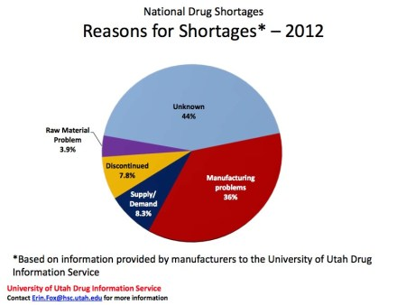 Reasons for Shortages