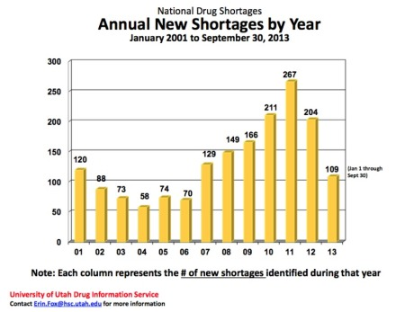 National Drug Shortages-Graph