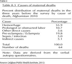 Causes of maternal deaths