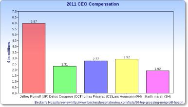 CEO-COMP
