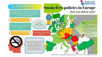 Romania's smokefree legislation is weak and unenforced