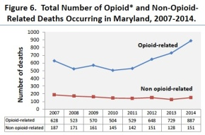 *Total opioids include heroin, prescription opioids, and illicit forms of fentanyl. Maryland Department of Health and Mental Hygiene. Drug- and Alcohol-Related Intoxication Deaths in Maryland, 2014. Baltimore City, Maryland: Maryland Department of Health and Mental Hygiene. May 2015.