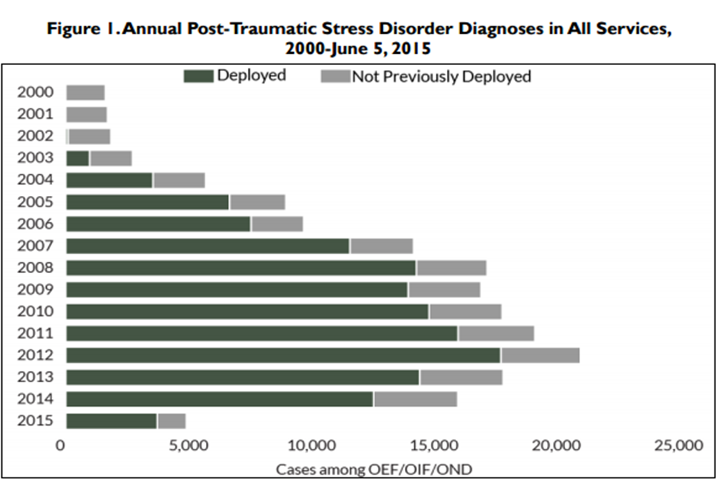 ptsd military research paper Military with ptsd is a 501c3 with a mission of helping families connect despite ptsd.