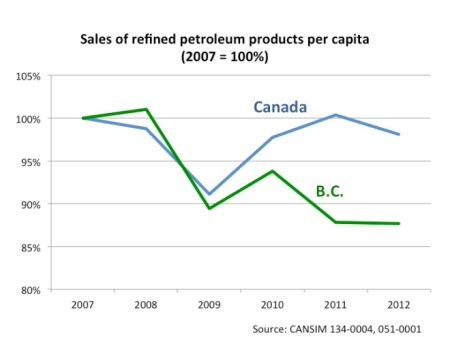 chart-2-sales-of-refined-petroleum-producs-per-capita-in-bc-and-canada