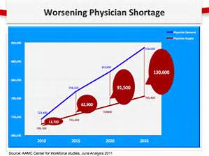 physician shortage