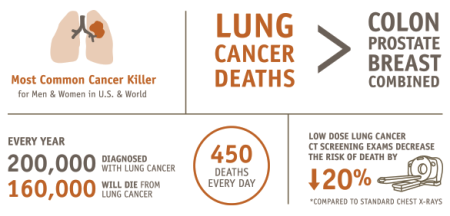 lung-cancer-facts