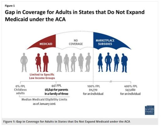 Medicaid Coverage Gap_KFF
