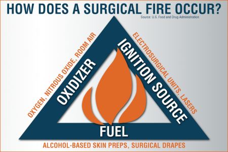 preventing_surgical_fires