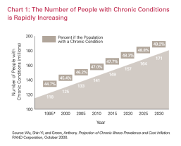 Graph - Chronic Conditions