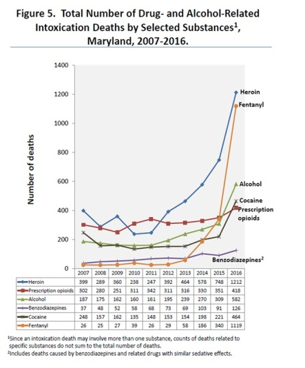Maryland intox deaths