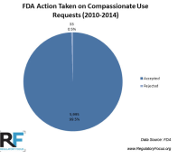 Taken from: http://www.raps.org/Regulatory-Focus/News/2015/02/04/21243/From-100-Hours-to-1-FDA-Dramatically-Simplifies-its-Compassionate-Use-Process/
