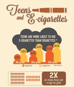Teens and E-Cigarettes