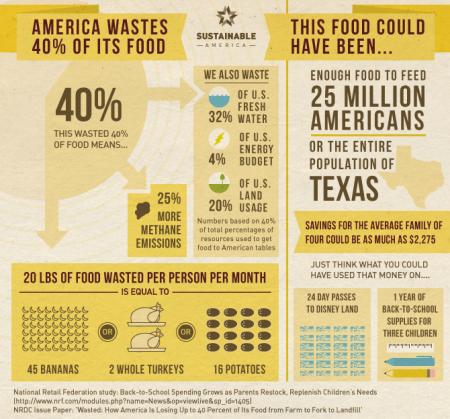 food_waste_40percent