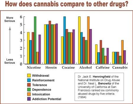 Cannabis compare