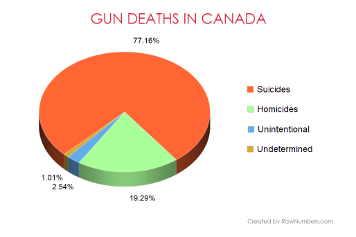 pie-chart-canadian-gun-deaths-by-cause