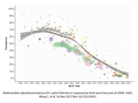 Prevalence of H.pylori