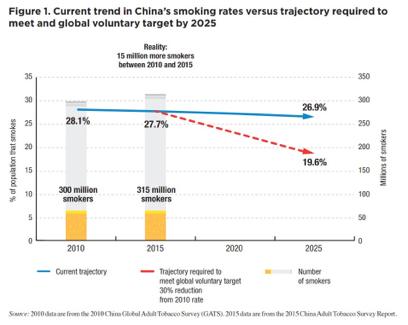fund smoking rates continue - 408×325